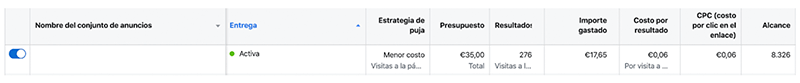 costo visitas página de destino
